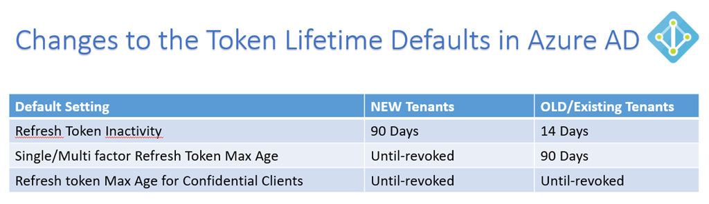 Looking in to the Changes to Token Lifetime Defaults in