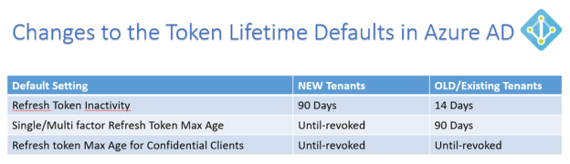 Looking in to the Changes to Token Lifetime Defaults in Azure AD