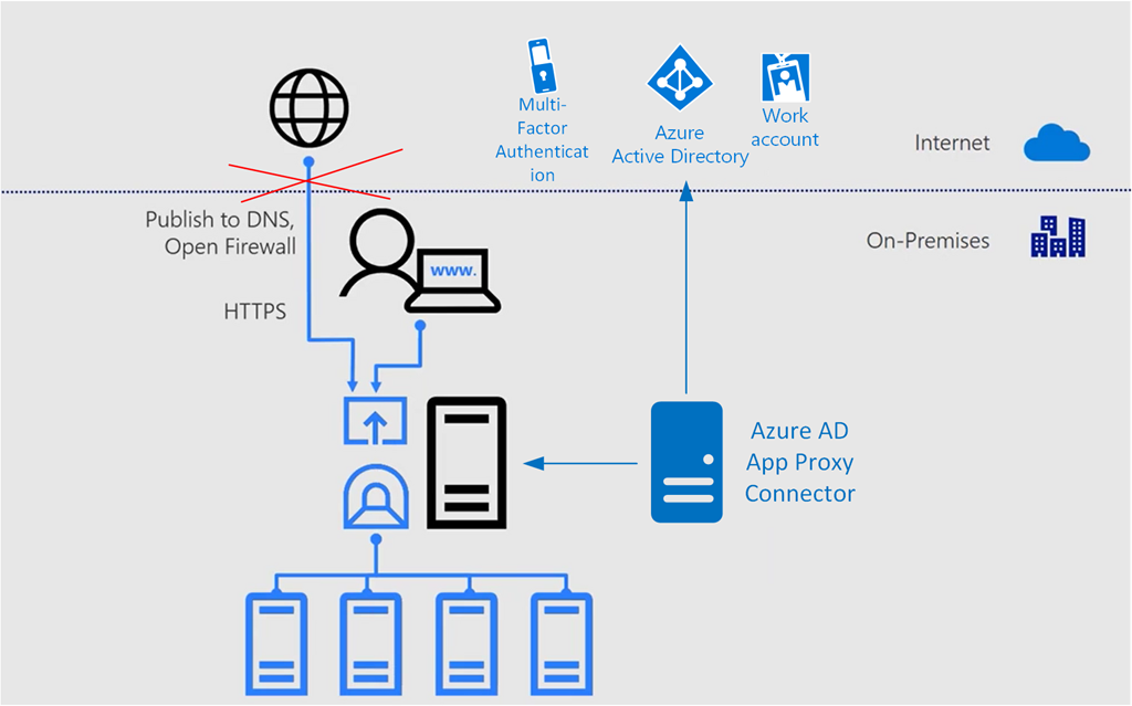 Azure Ad Conditional Access Gotoguy Blog
