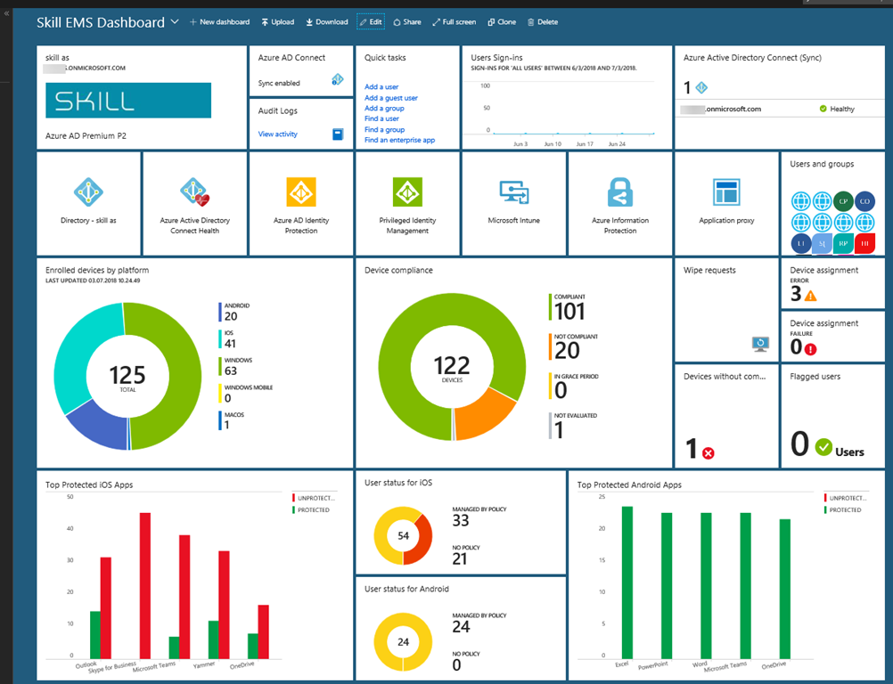 Azure MFA Report Dashboard in Azure Portal–The Good, The Bad